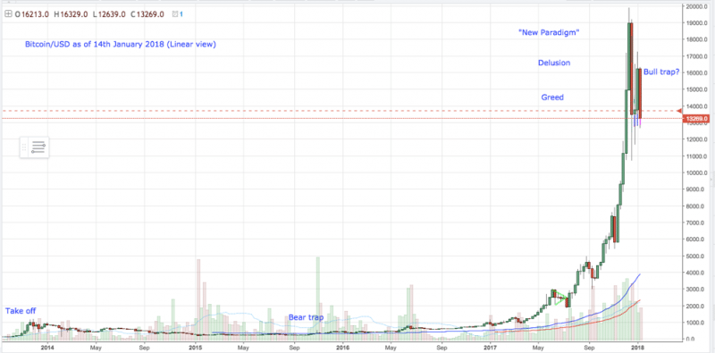 Linear BTC USD Chart