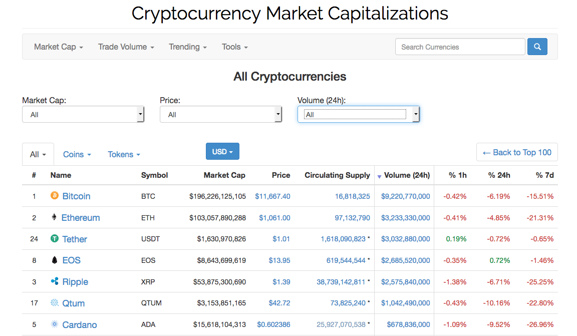 List of cryptocurrencies from CoinMarketCap