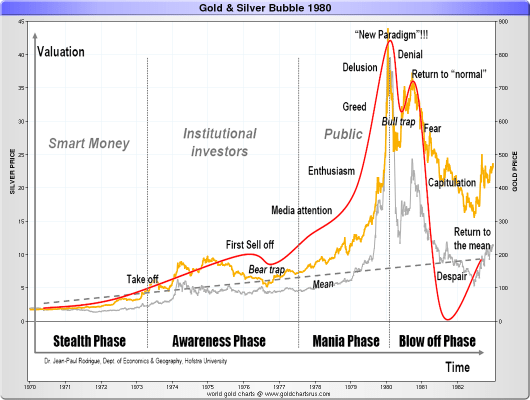 Gold Silver Bubble 1980