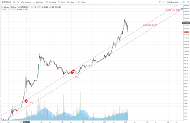 BTC Long-term Uptrend