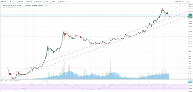 BTCUSD Long-term Uptrend Chart