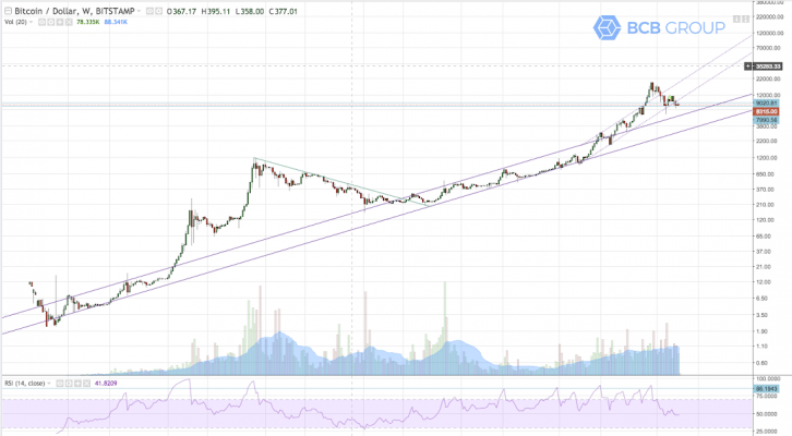 Bitcoin Long-term Uptrend Chart