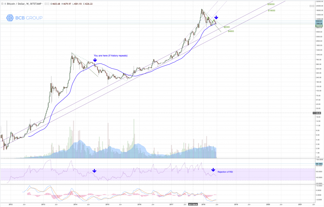 BTCUSD weekly chart