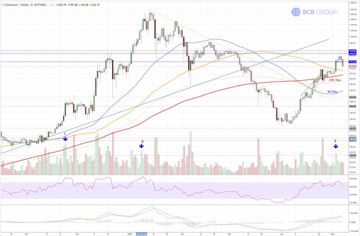 ETHUSD daily chart