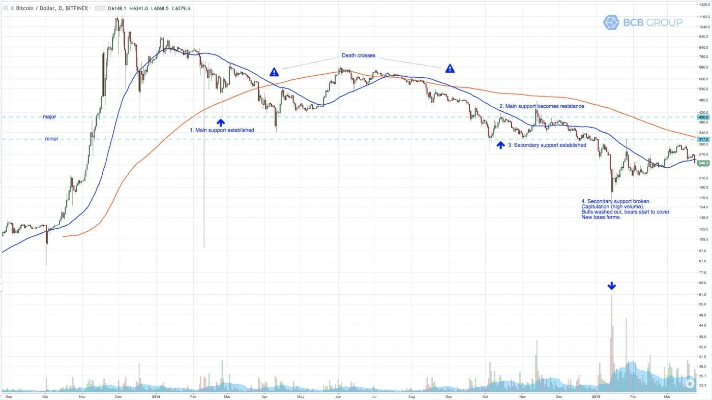 BTCUSD daily chart 2014
