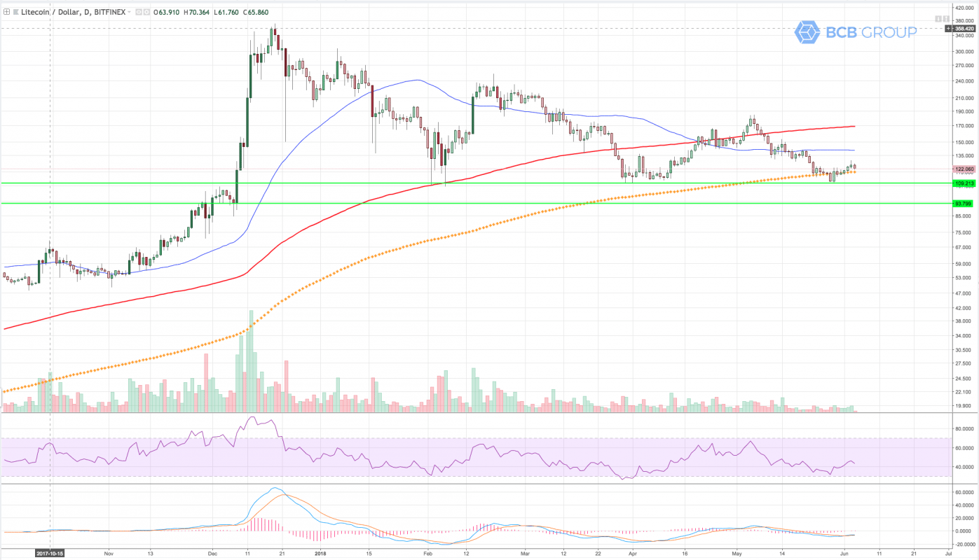 LTCUSD daily chart