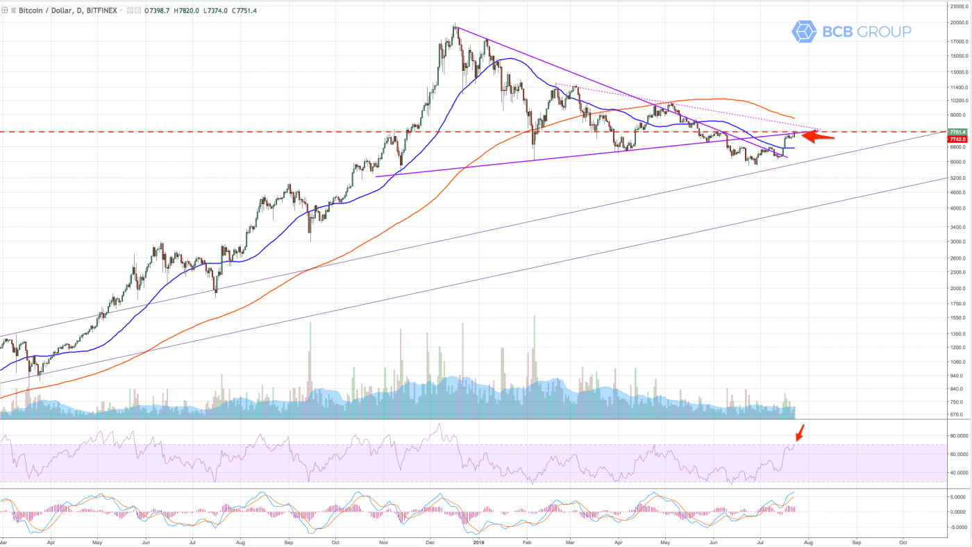 BTCUSD daily chart